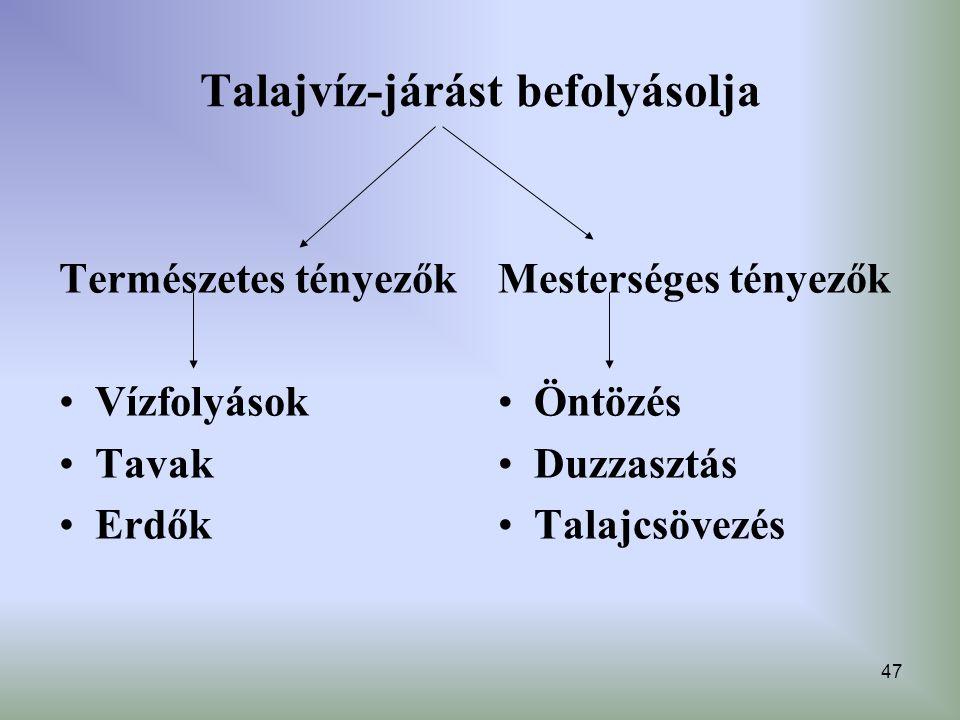 47 Talajvíz-járást befolyásolja Természetes tényezők Vízfolyások Tavak Erdők Mesterséges tényezők Öntözés Duzzasztás Talajcsövezés