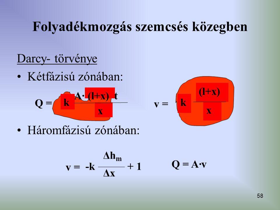 58 Folyadékmozgás szemcsés közegben Darcy- törvénye Kétfázisú zónában: Háromfázisú zónában: (l+x) x k Q = (l+x) x k v = Δh m Δx -k v = + 1 Q = A·v A·A