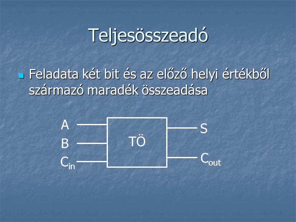 Teljesösszeadó Feladata két bit és az előző helyi értékből származó maradék összeadása Feladata két bit és az előző helyi értékből származó maradék összeadása A C in S C out TÖ B