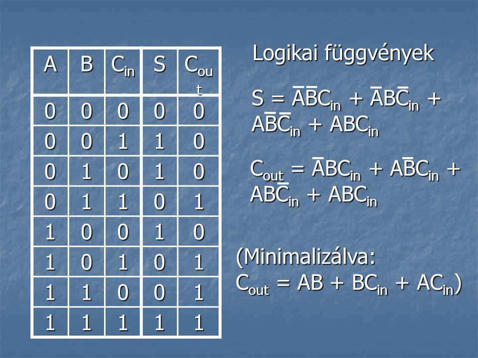 AB C in S C ou t 00000 00110 01010 01101 10010 10101 11001 11111 Logikai függvények S = ABC in + ABC in + ABC in + ABC in C out = ABC in + ABC in + ABC in + ABC in (Minimalizálva: C out = AB + BC in + AC in )