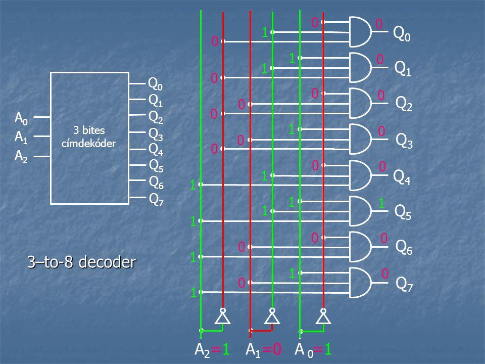 A0A0 3 bites címdekóder A 2 A 1 A 0 Q1Q1 Q2Q2 Q3Q3 Q0Q0 Q1Q1 Q2Q2 Q3Q3 Q0Q0 A1A1 A2A2 Q5Q5 Q6Q6 Q7Q7 Q4Q4 Q5Q5 Q6Q6 Q7Q7 Q4Q4 =1 =0 =1 0 0 0 0 0 0 0 0 0 0 0 0 1 1 1 1 1 1 1 1 1 1 1 1 1 0 0 0 0 0 0 0 3–to-8 decoder