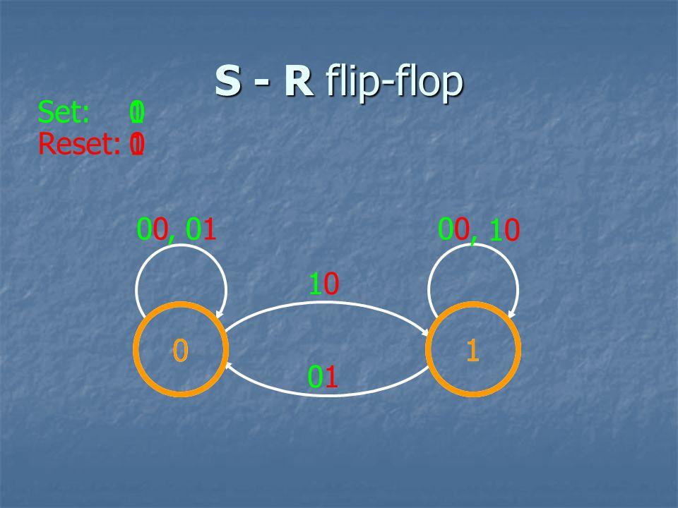 S - R flip-flop 01 Set: Reset: 0 0 0 1 1, 01 1010 10 0, 10 0101