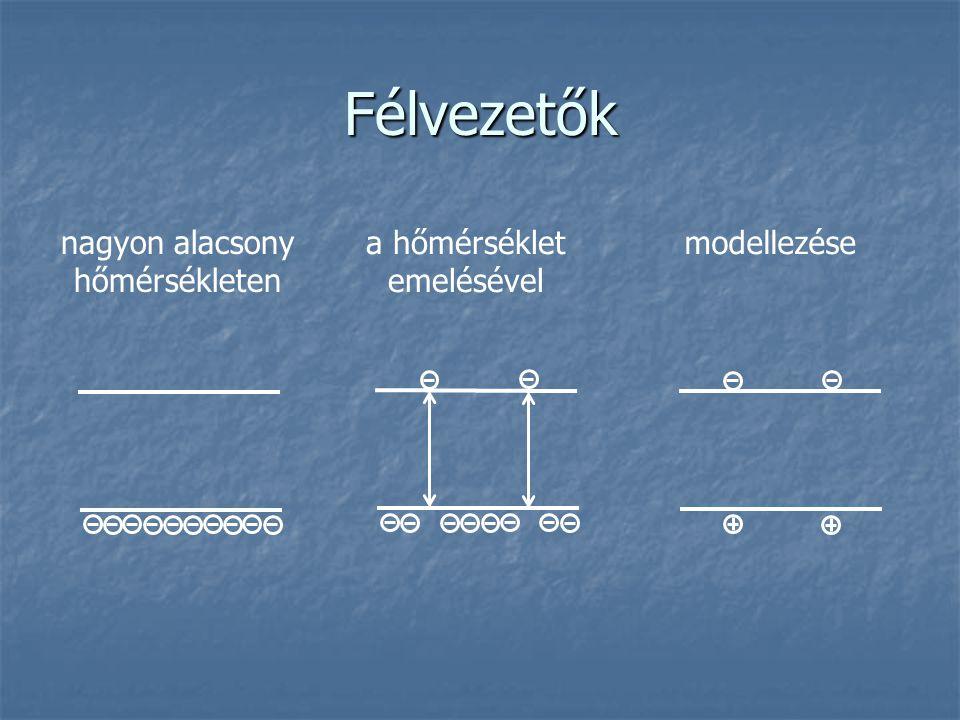 Félvezetők nagyon alacsony hőmérsékleten a hőmérséklet emelésével modellezése