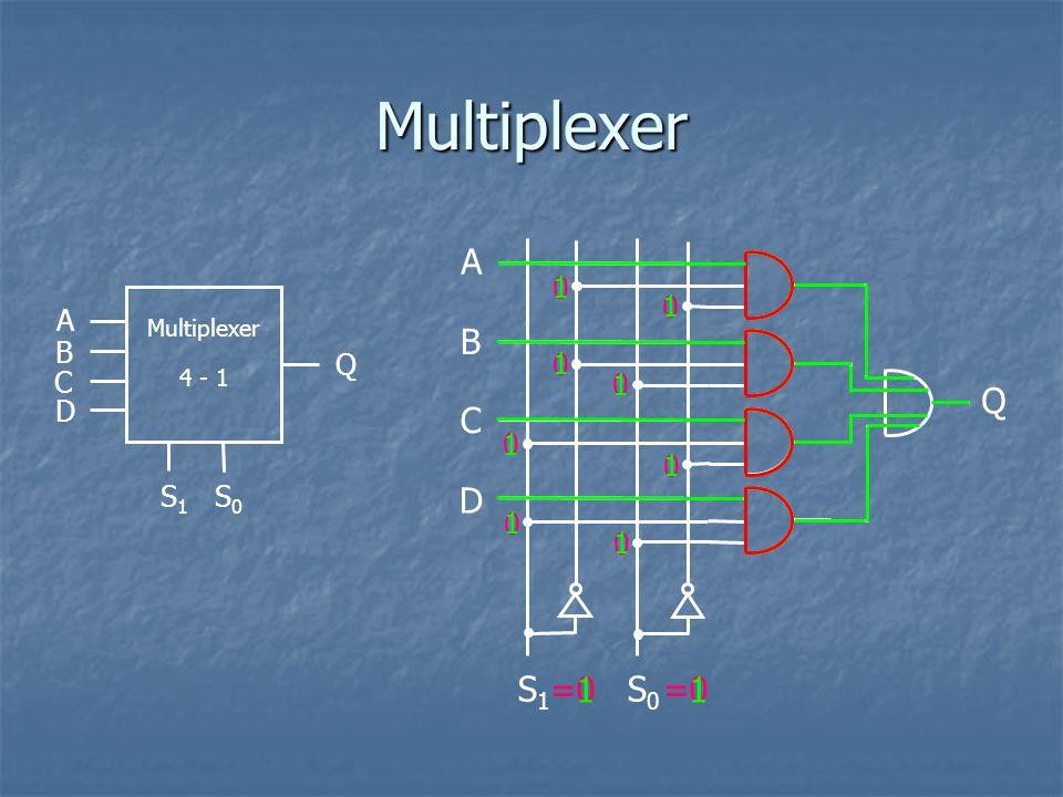 Multiplexer S 1 S 0 Q Multiplexer 4 - 1 S 1 S 0 Q B C D A B C D A 0 0 0 0 0 0 0 1 1 1 1 1 1 =0 =1=1 =1=1 0 1 1