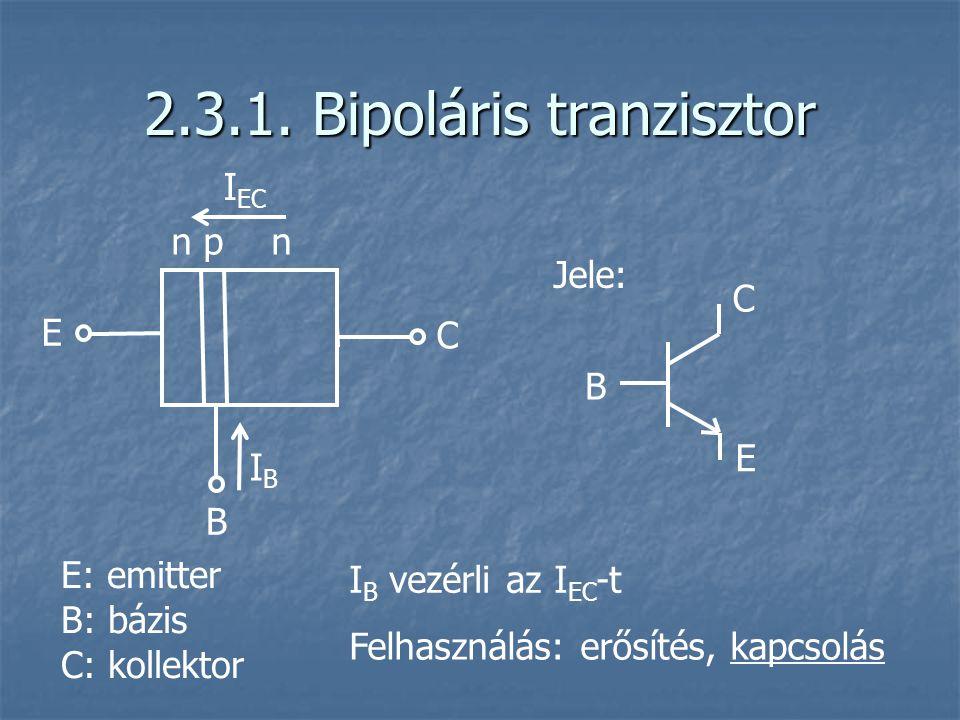 2.3.1. Bipoláris tranzisztor I EC C E n p n IBIB B E: emitter B: bázis C: kollektor B C E Jele: I B vezérli az I EC -t Felhasználás: erősítés, kapcsol
