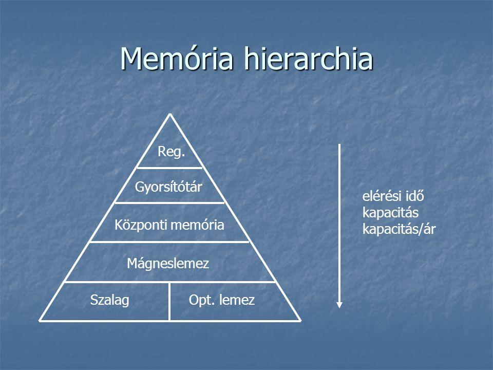Memória hierarchia Reg. Gyorsítótár Központi memória Szalag Opt. lemez Mágneslemez elérési idő kapacitás kapacitás/ár