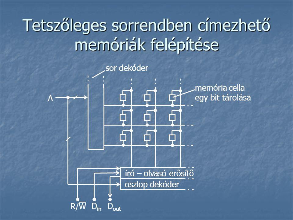 Tetszőleges sorrendben címezhető memóriák felépítése A R/W D in D out memória cella egy bit tárolása sor dekóder író – olvasó erősítő oszlop dekóder