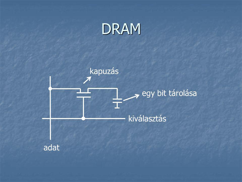 DRAM egy bit tárolása kiválasztás adat kapuzás