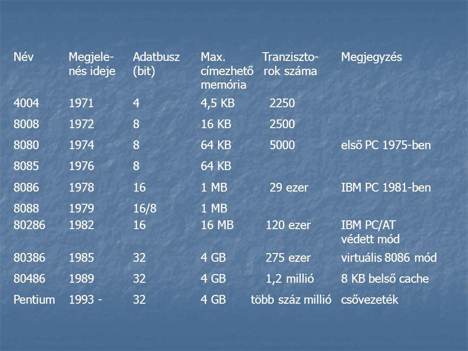NévMegjele-Adatbusz Max. Tranziszto-Megjegyzés nés ideje (bit) címezhető rok száma memória 400419714 4,5 KB 2250 80081972816 KB 2500 80801974864 KB 50