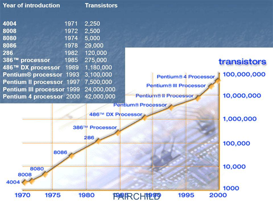FAIRCHILD Year of introductionTransistors 4004 19712,250 8008 19722,500 8080 19745,000 8086 197829,000 286 1982120,000 386™ processor 1985275,000 486™