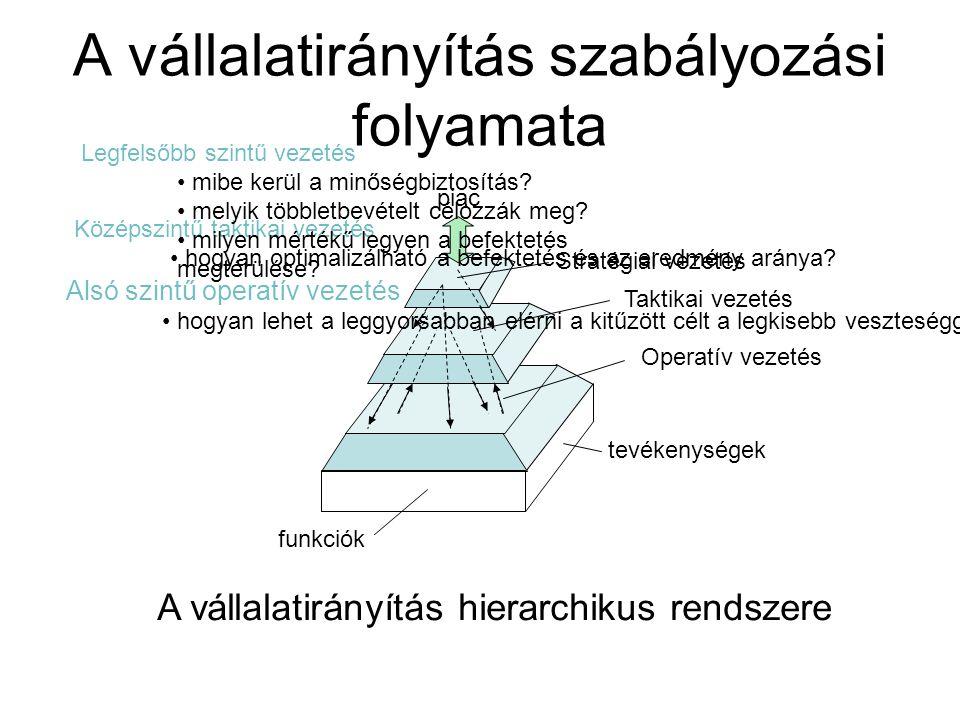 A vállalatirányítás szabályozási folyamata funkciók tevékenységek Operatív vezetés Taktikai vezetés Stratégiai vezetés piac A vállalatirányítás hierar