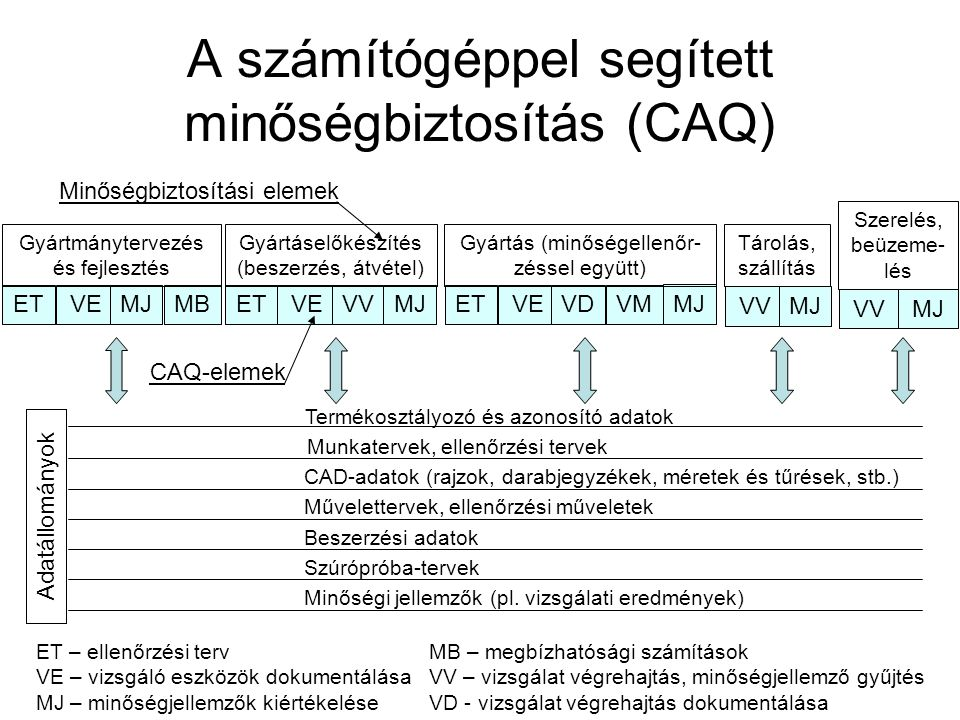 A számítógéppel segített minőségbiztosítás (CAQ) Minőségbiztosítási elemek ETVEMJMB Gyártmánytervezés és fejlesztés ETVEVVMJ Gyártáselőkészítés (besze