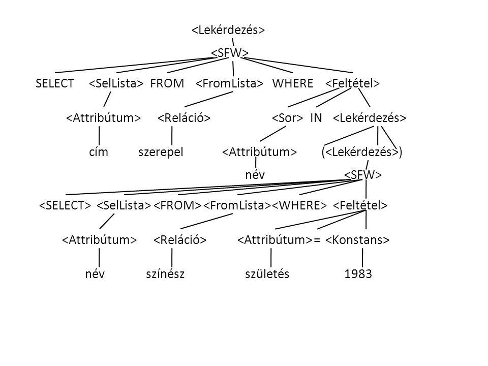 FROMSELECT színész WHERE IN cím 1983 ( ) szerepel névszületés név =