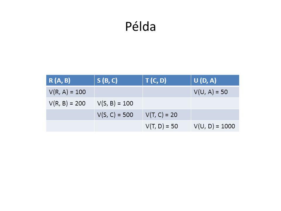 Példa R (A, B)S (B, C)T (C, D)U (D, A) V(R, A) = 100V(U, A) = 50 V(R, B) = 200V(S, B) = 100 V(S, C) = 500V(T, C) = 20 V(T, D) = 50V(U, D) = 1000