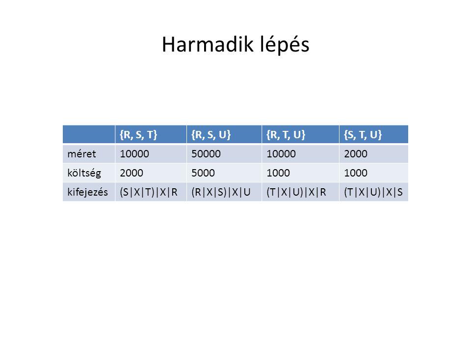 Harmadik lépés {R, S, T}{R, S, U}{R, T, U}{S, T, U} méret1000050000100002000 költség200050001000 kifejezés(S|X|T)|X|R(R|X|S)|X|U(T|X|U)|X|R(T|X|U)|X|S
