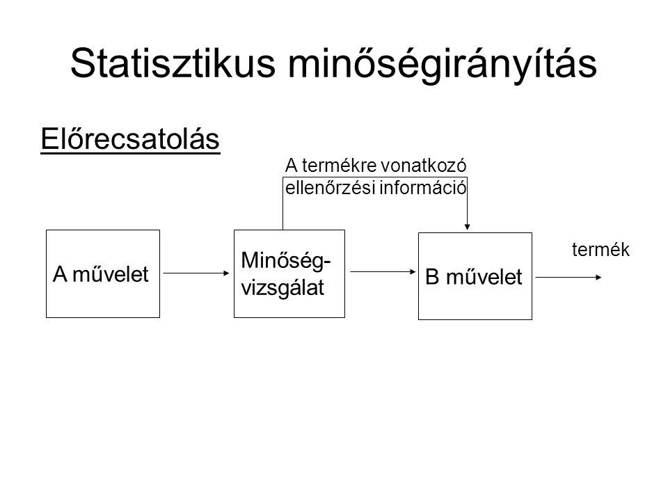 Statisztikus minőségirányítás Előrecsatolás A művelet Minőség- vizsgálat B művelet A termékre vonatkozó ellenőrzési információ termék