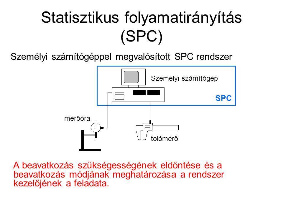 Statisztikus folyamatirányítás (SPC) Mérési adatok SPC adatfeldolgozás eredmények megmunkálás A munka indítása Emberi beavatkozás