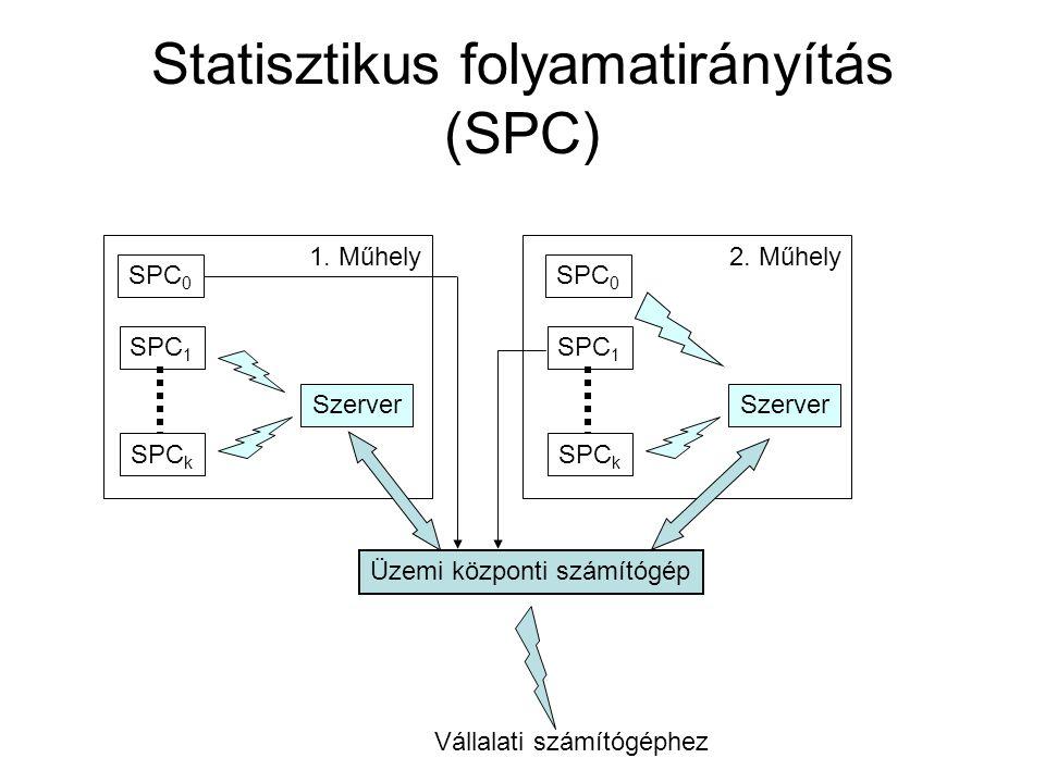 Statisztikus folyamatirányítás (SPC) SPC 0 SPC 1 SPC k Szerver 1. Műhely SPC 0 SPC 1 SPC k Szerver 2. Műhely Üzemi központi számítógép Vállalati számí