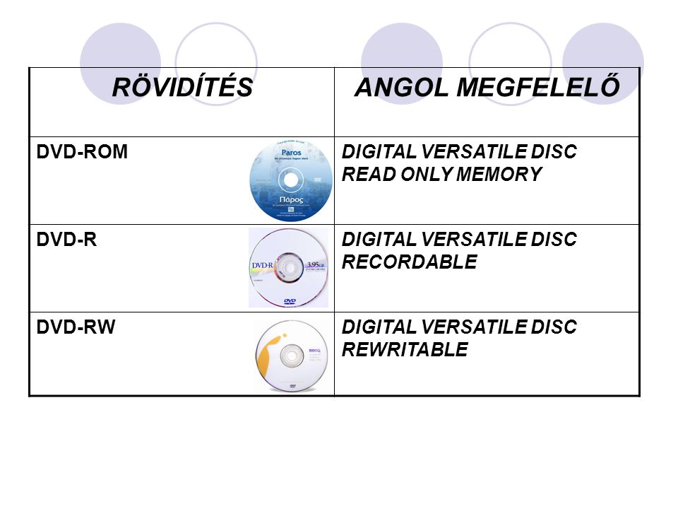 RÖVIDÍTÉSANGOL MEGFELELŐ DVD-ROMDIGITAL VERSATILE DISC READ ONLY MEMORY DVD-RDIGITAL VERSATILE DISC RECORDABLE DVD-RWDIGITAL VERSATILE DISC REWRITABLE