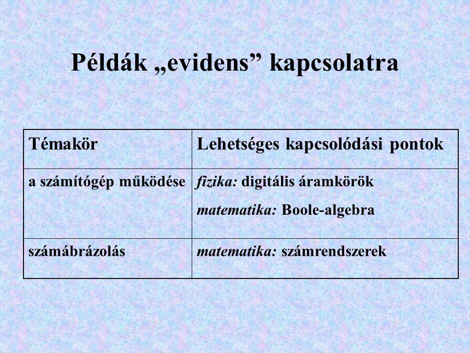 """Példák """"evidens kapcsolatra TémakörLehetséges kapcsolódási pontok a számítógép működésefizika: digitális áramkörök matematika: Boole-algebra számábrázolásmatematika: számrendszerek"""