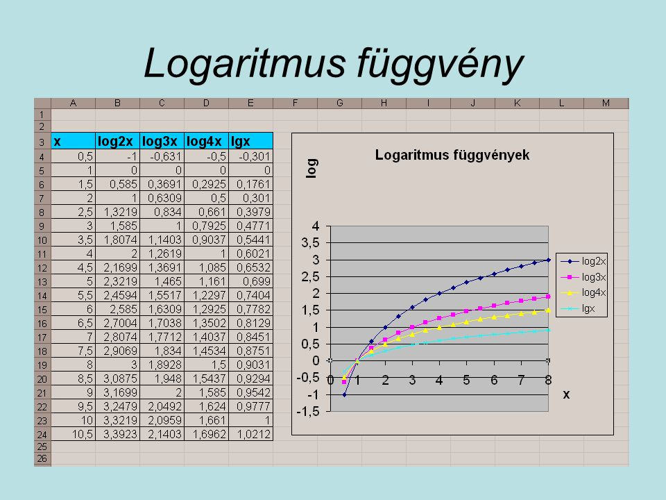 Logaritmus függvény