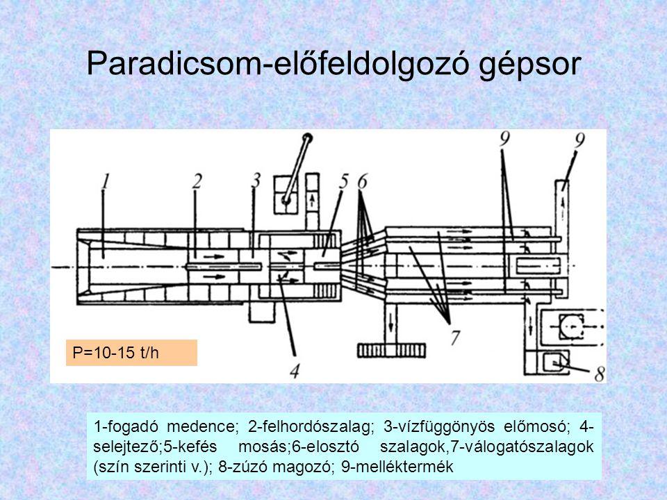 Paradicsom-előfeldolgozó gépsor 1-fogadó medence; 2-felhordószalag; 3-vízfüggönyös előmosó; 4- selejtező;5-kefés mosás;6-elosztó szalagok,7-válogatósz