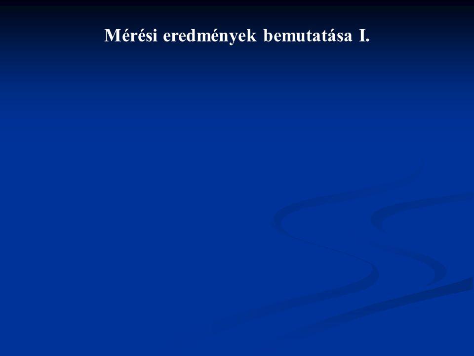 Mérési eredmények bemutatása II.
