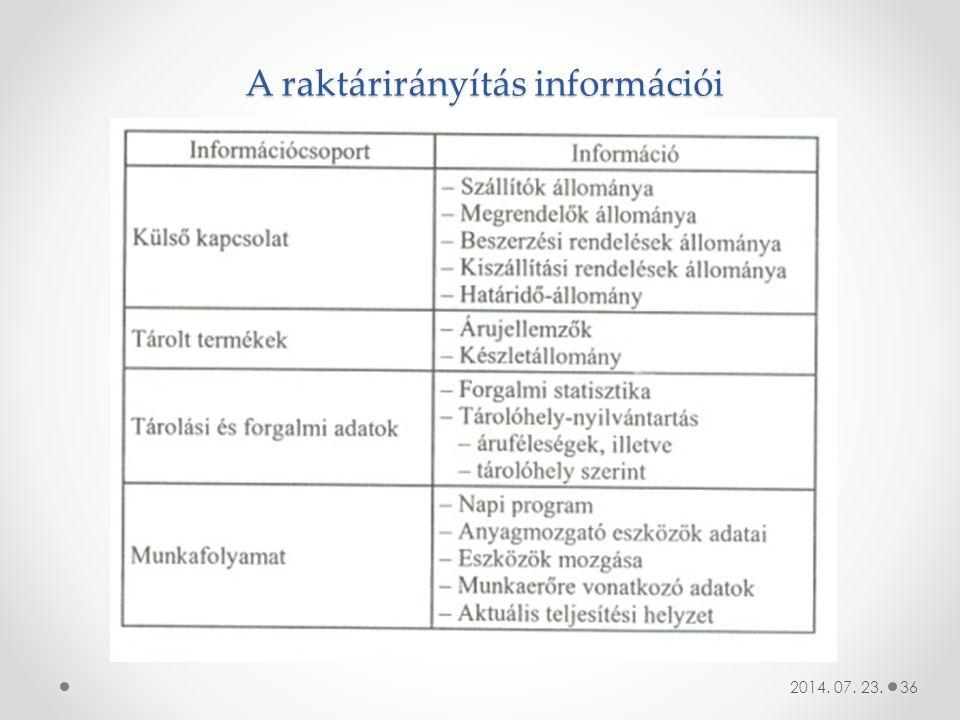 A raktárirányítás információi 2014. 07. 23.36