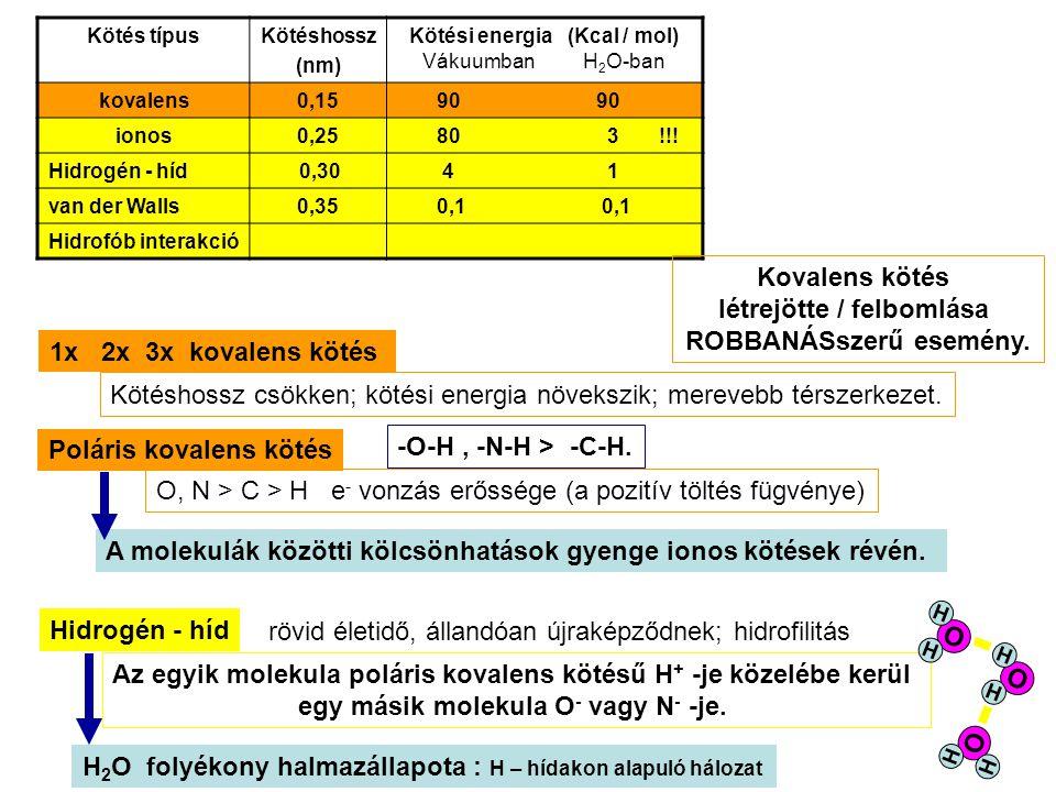 Kötés típusKötéshossz (nm) Kötési energia (Kcal / mol) Vákuumban H 2 O-ban kovalens0,15 90 90 ionos0,25 80 3 !!.