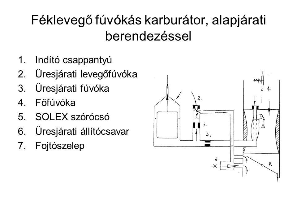 Féklevegő fúvókás karburátor, alapjárati berendezéssel 1.Indító csappantyú 2.Üresjárati levegőfúvóka 3.Üresjárati fúvóka 4.Főfúvóka 5.SOLEX szórócsó 6
