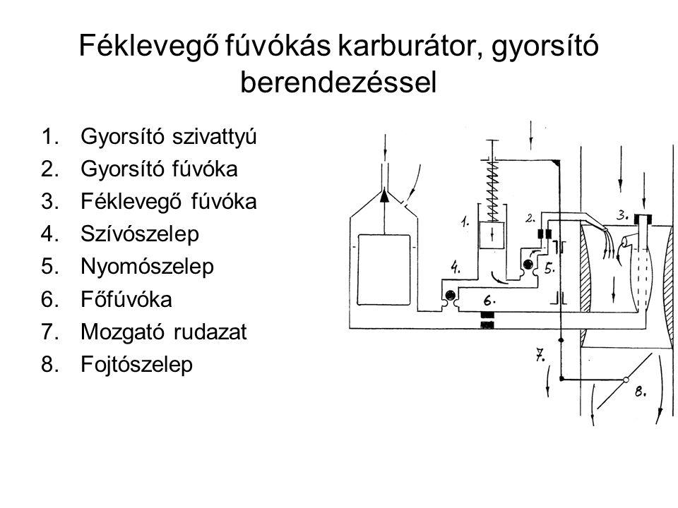 Féklevegő fúvókás karburátor, gyorsító berendezéssel 1.Gyorsító szivattyú 2.Gyorsító fúvóka 3.Féklevegő fúvóka 4.Szívószelep 5.Nyomószelep 6.Főfúvóka