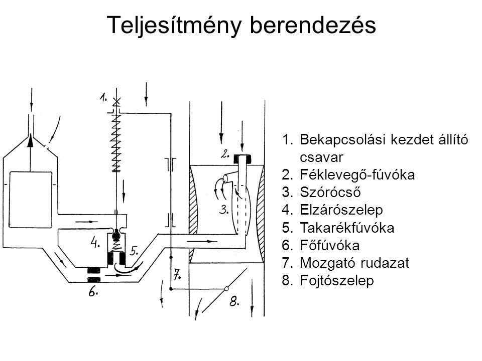 Teljesítmény berendezés 1.Bekapcsolási kezdet állító csavar 2.Féklevegő-fúvóka 3.Szórócső 4.Elzárószelep 5.Takarékfúvóka 6.Főfúvóka 7.Mozgató rudazat