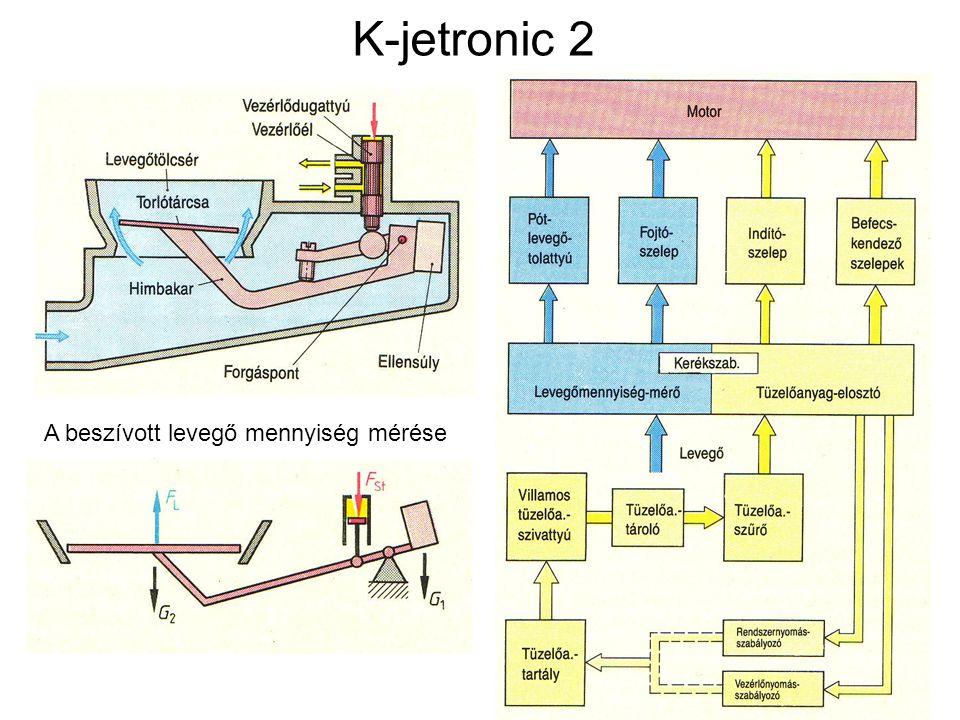 K-jetronic 2 A beszívott levegő mennyiség mérése