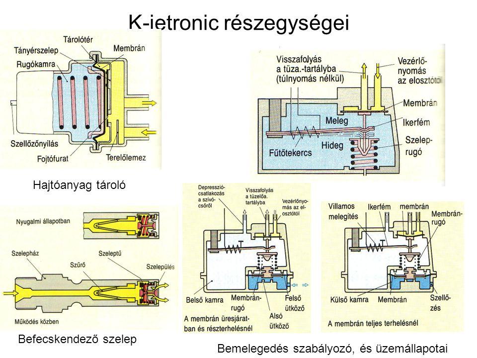 K-jetronic részegységei Hajtóanyag tároló Befecskendező szelep Bemelegedés szabályozó, és üzemállapotai