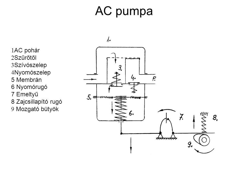 AC pumpa 1 AC pohár 2 Szűrőtől 3 Szívószelep 4 Nyomószelep 5 Membrán 6 Nyomórugó 7 Emeltyű 8 Zajcsillapító rugó 9 Mozgató bütyök