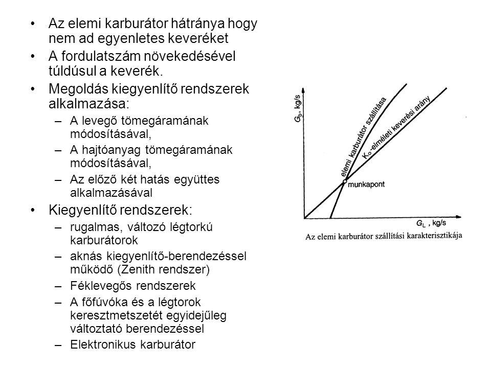 Légmennyiség mérése Torlasztó (billenő) lapos mennyiségmérő