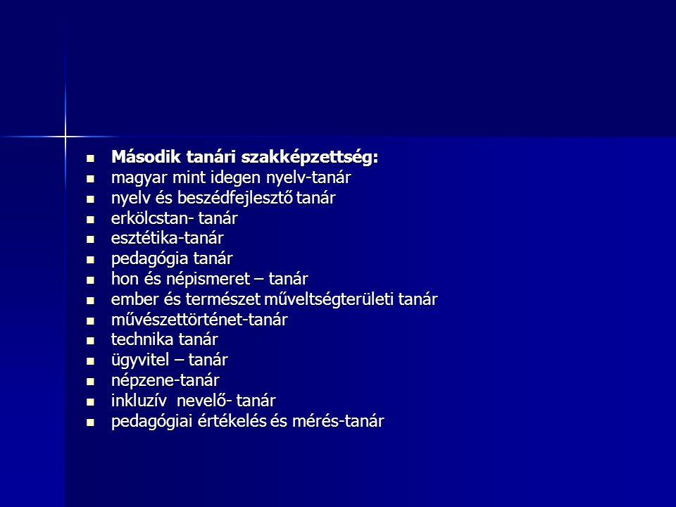 Második tanári szakképzettség: Második tanári szakképzettség: magyar mint idegen nyelv-tanár magyar mint idegen nyelv-tanár nyelv és beszédfejlesztő tanár nyelv és beszédfejlesztő tanár erkölcstan- tanár erkölcstan- tanár esztétika-tanár esztétika-tanár pedagógia tanár pedagógia tanár hon és népismeret – tanár hon és népismeret – tanár ember és természet műveltségterületi tanár ember és természet műveltségterületi tanár művészettörténet-tanár művészettörténet-tanár technika tanár technika tanár ügyvitel – tanár ügyvitel – tanár népzene-tanár népzene-tanár inkluzív nevelő- tanár inkluzív nevelő- tanár pedagógiai értékelés és mérés-tanár pedagógiai értékelés és mérés-tanár