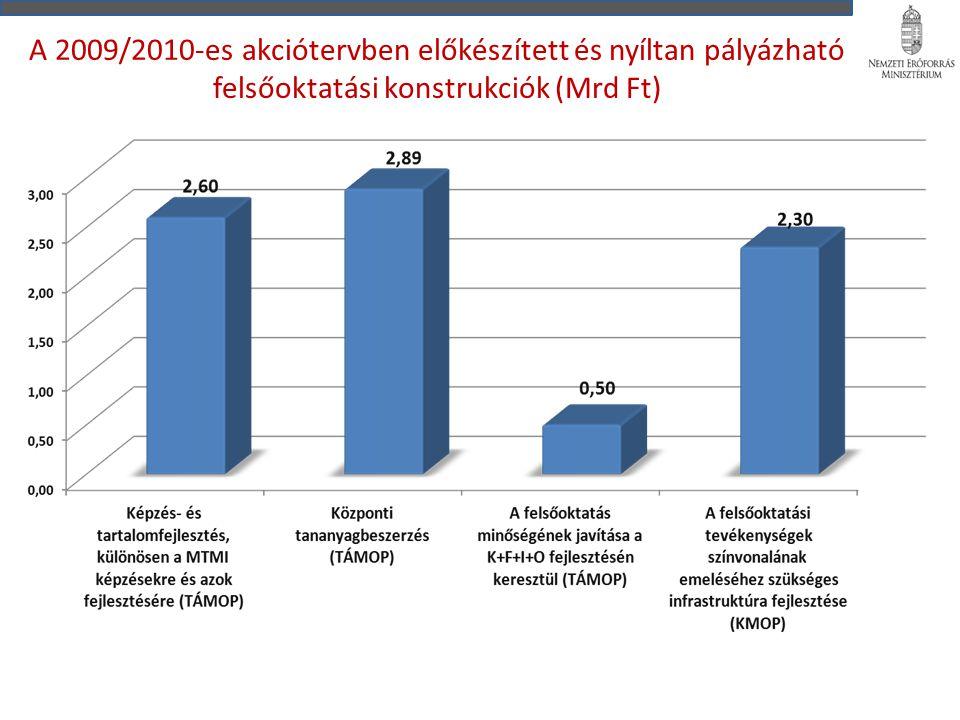 A 2009/2010-es akciótervben előkészített és nyíltan pályázható felsőoktatási konstrukciók (Mrd Ft)