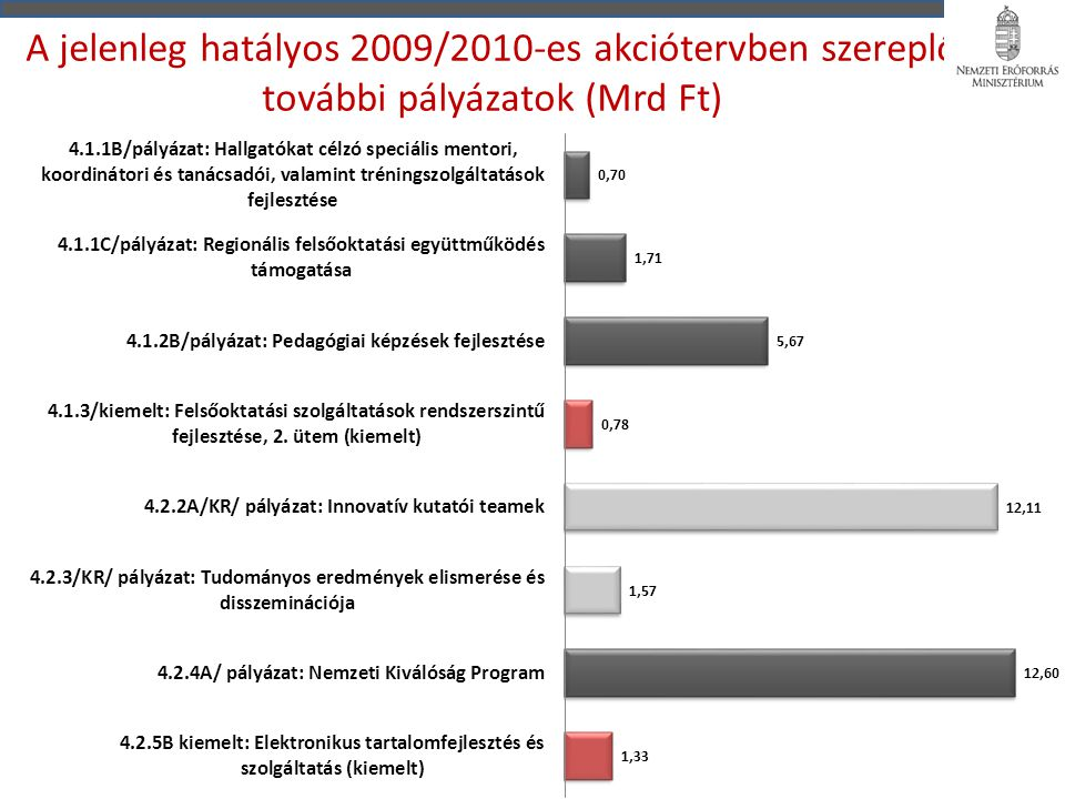 A jelenleg hatályos 2009/2010-es akciótervben szereplő további pályázatok (Mrd Ft)