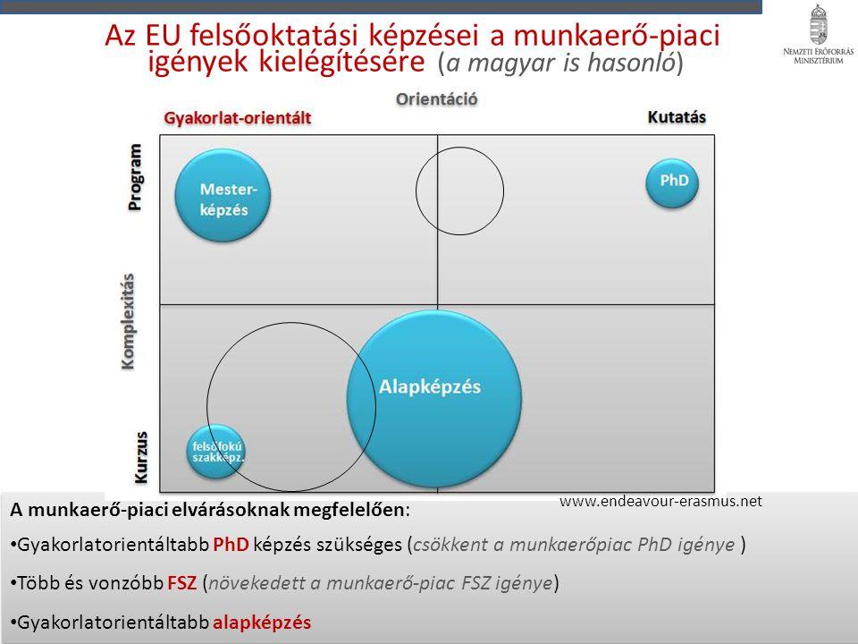 Az EU felsőoktatási képzései a munkaerő-piaci igények kielégítésére (a magyar is hasonló) A munkaerő-piaci elvárásoknak megfelelően: Gyakorlatorientáltabb PhD képzés szükséges (csökkent a munkaerőpiac PhD igénye ) Több és vonzóbb FSZ (növekedett a munkaerő-piac FSZ igénye) Gyakorlatorientáltabb alapképzés A munkaerő-piaci elvárásoknak megfelelően: Gyakorlatorientáltabb PhD képzés szükséges (csökkent a munkaerőpiac PhD igénye ) Több és vonzóbb FSZ (növekedett a munkaerő-piac FSZ igénye) Gyakorlatorientáltabb alapképzés www.endeavour-erasmus.net