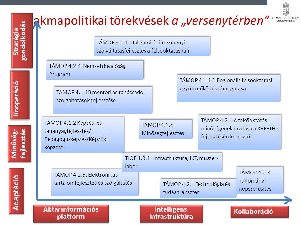 """Szakmapolitikai törekvések a """"versenytérben Kooperáció Adaptáció Kollaboráció Minőség- fejlesztés Stratégiai gondolkodás Aktív információs platform Intelligens infrastruktúra TÁMOP 4.1.1 Hallgatói és intézményi szolgáltatásfejlesztés a felsőoktatásban TÁMOP 4.1.1B mentori és tanácsadói szolgáltatások fejlesztése TÁMOP 4.1.1C Regionális felsőoktatási együttműködés támogatása TÁMOP 4.1.2 Képzés- és tananyagfejlesztés/ Pedagógusképzés/Képzők képzése TÁMOP 4.1.4 Minőségfejlesztés TÁMOP 4.2.1 Technológia és tudás transzfer TÁMOP 4.2.1 A felsőoktatás minőségének javítása a K+F+I+O fejlesztésén keresztül TÁMOP 4.2.3 Tudomány- népszerűsítés TÁMOP 4.2.4 Nemzeti kiválóság Program TÁMOP 4.2.5."""