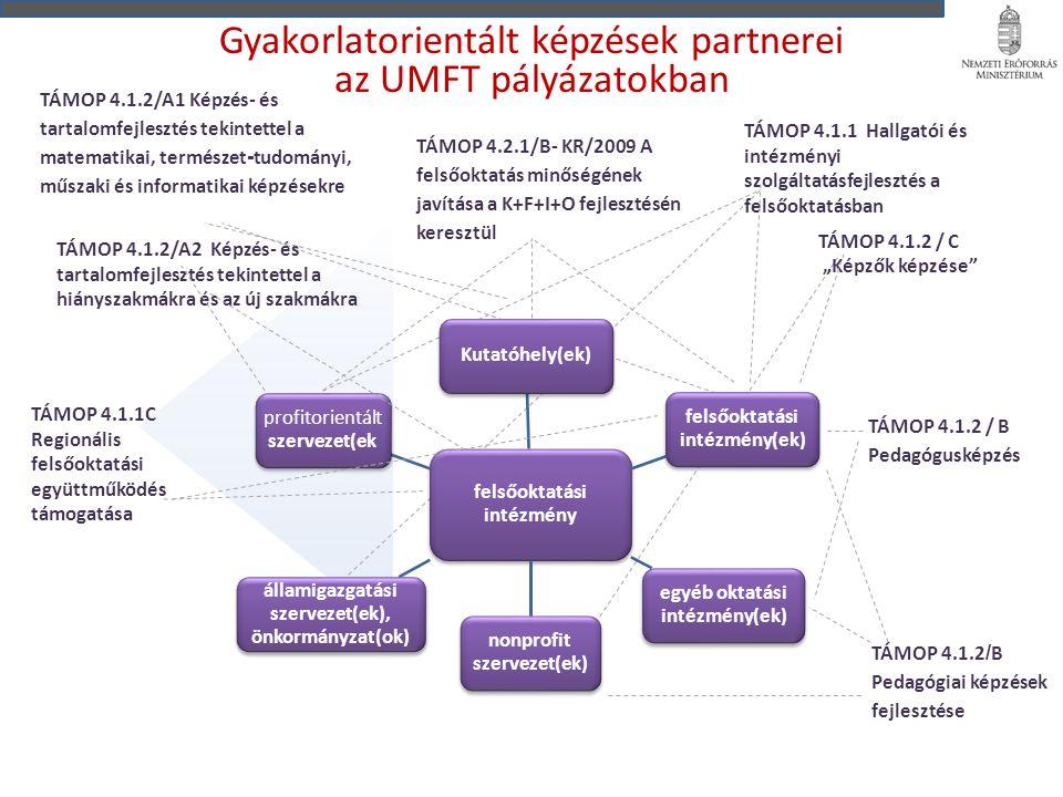 """Gyakorlatorientált képzések partnerei az UMFT pályázatokban TÁMOP 4.1.1C Regionális felsőoktatási együttműködés támogatása TÁMOP 4.1.2 / B Pedagógusképzés TÁMOP 4.1.2 / C """"Képzők képzése TÁMOP 4.1.1 Hallgatói és intézményi szolgáltatásfejlesztés a felsőoktatásban TÁMOP 4.1.2/A2 Képzés- és tartalomfejlesztés tekintettel a hiányszakmákra és az új szakmákra TÁMOP 4.1.2/A1 Képzés- és tartalomfejlesztés tekintettel a matematikai, természet - tudományi, műszaki és informatikai képzésekre TÁMOP 4.2.1/B- KR/2009 A felsőoktatás minőségének javítása a K+F+I+O fejlesztésén keresztül TÁMOP 4.1.2 / B Pedagógiai képzések fejlesztése felsőoktatási intézmény Kutatóhely(ek) felsőoktatási intézmény(ek) egyéb oktatási intézmény(ek) nonprofit szervezet(ek) államigazgatási szervezet(ek), önkormányzat(ok) profitorientál t szervezet(ek"""