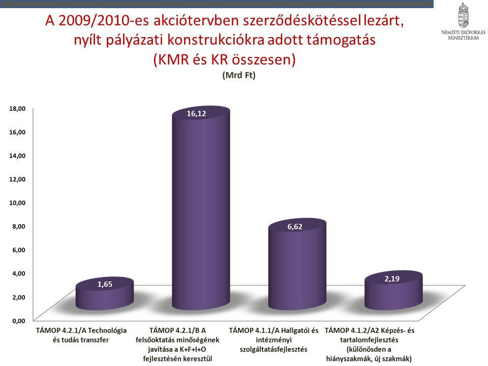 A 2009/2010-es akciótervben szerződéskötéssel lezárt, nyílt pályázati konstrukciókra adott támogatás (KMR és KR összesen)