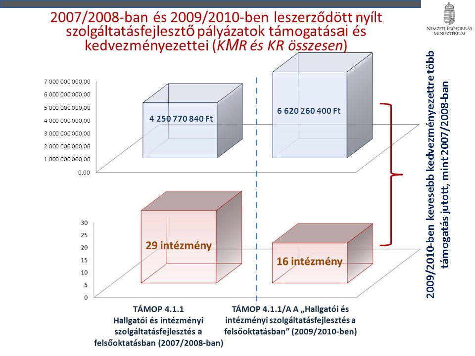 2007/2008-ban és 2009/2010-ben leszerződött nyílt szolgáltatásfejleszt ő pályázatok támogatás ai és kedvezményezettei (K M R és KR összesen) 2009/2010-ben kevesebb kedvezményezettre több támogatás jutott, mint 2007/2008-ban
