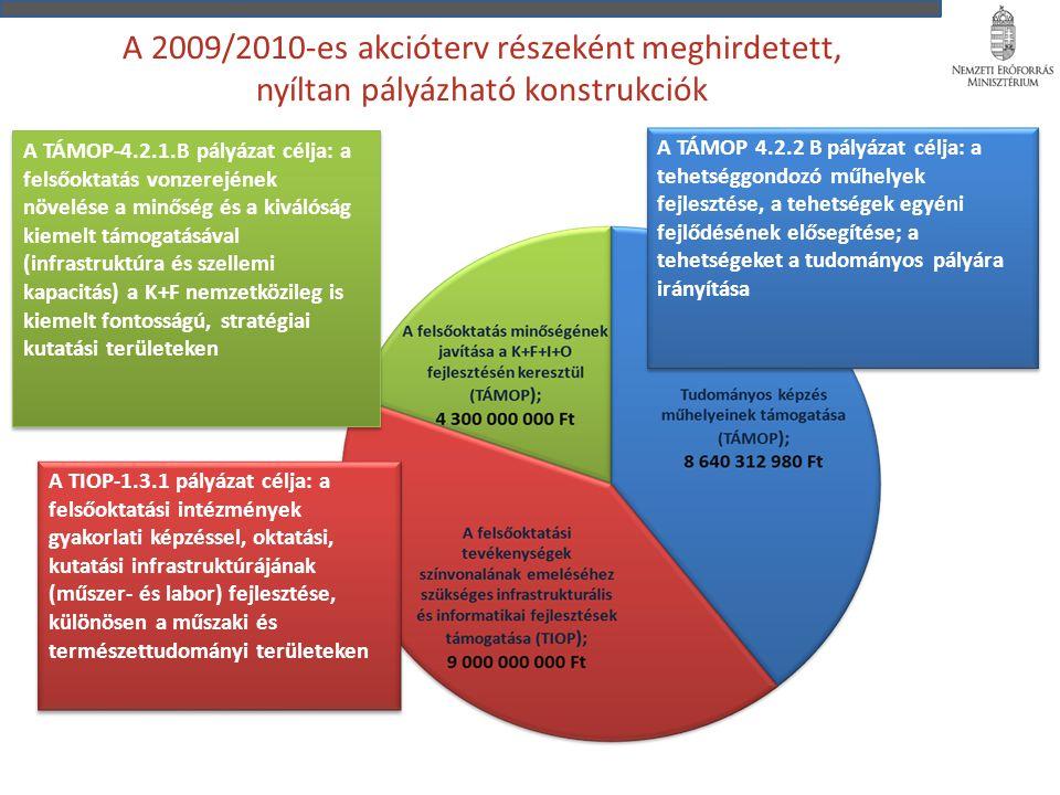 A 2009/2010-es akcióterv részeként meghirdetett, nyíltan pályázható konstrukciók A TÁMOP-4.2.1.B pályázat célja: a felsőoktatás vonzerejének növelése