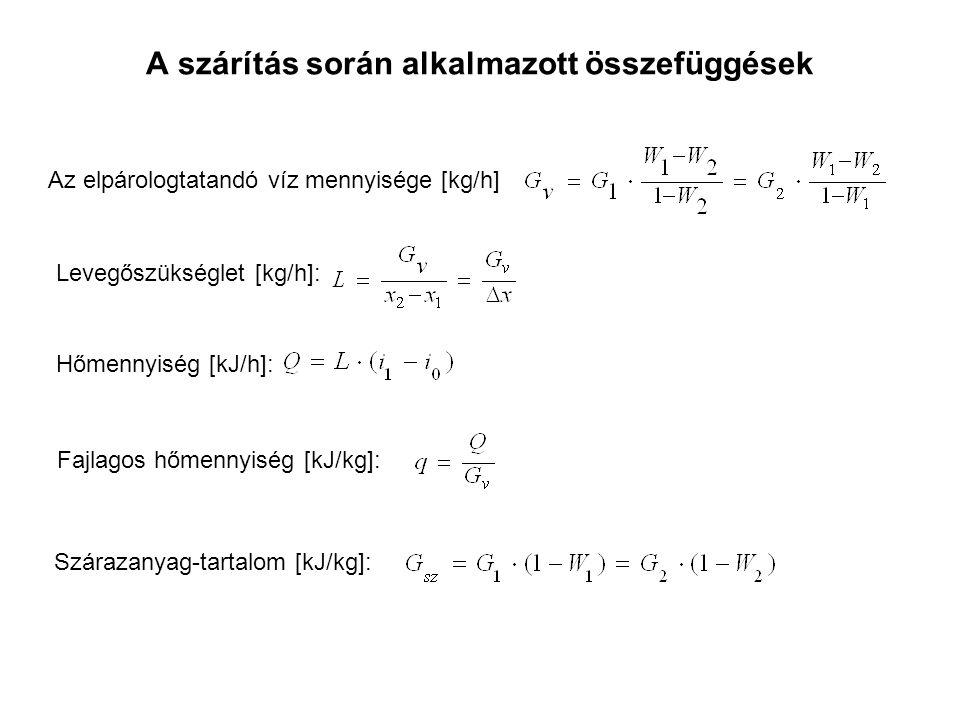 A szárítás során alkalmazott összefüggések Az elpárologtatandó víz mennyisége [kg/h] Levegőszükséglet [kg/h]: Hőmennyiség [kJ/h]: Fajlagos hőmennyiség [kJ/kg]: Szárazanyag-tartalom [kJ/kg]: