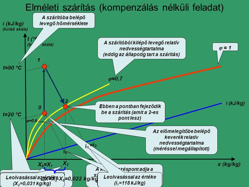 i (kJ/kg) (külső skála)  = 1 i0i0 x (kg/kg) X 0 =X 1 0 t (°C) (belső skála)  =0,6 t=20 °C Az előmelegítőbe belépő keverék relatív nedvességtartalma (méréssel megállapított) Az előmelegítőbe belépő keverék hőmérséklete.