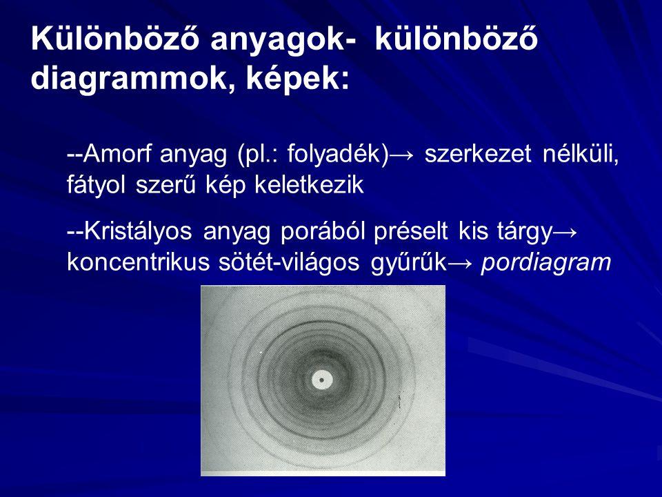 Különböző anyagok- különböző diagrammok, képek: --Amorf anyag (pl.: folyadék)→ szerkezet nélküli, fátyol szerű kép keletkezik --Kristályos anyag porából préselt kis tárgy→ koncentrikus sötét-világos gyűrűk→ pordiagram