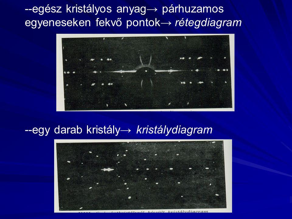 --egész kristályos anyag→ párhuzamos egyeneseken fekvő pontok→ rétegdiagram --egy darab kristály→ kristálydiagram