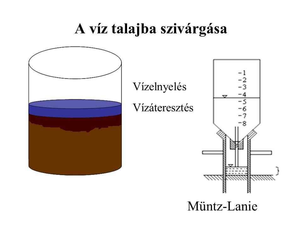 A víz talajba szivárgása Vízelnyelés Vízáteresztés Müntz-Lanie